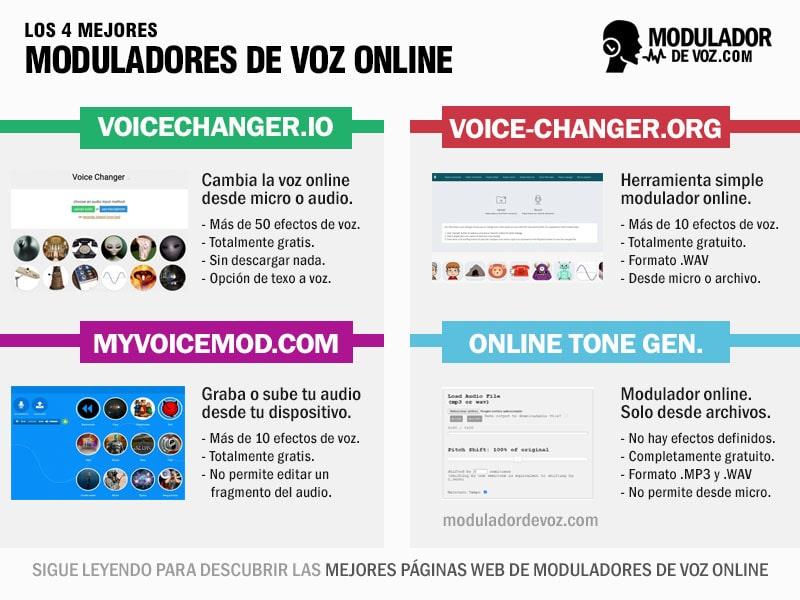 4 mejores modulador de voz online