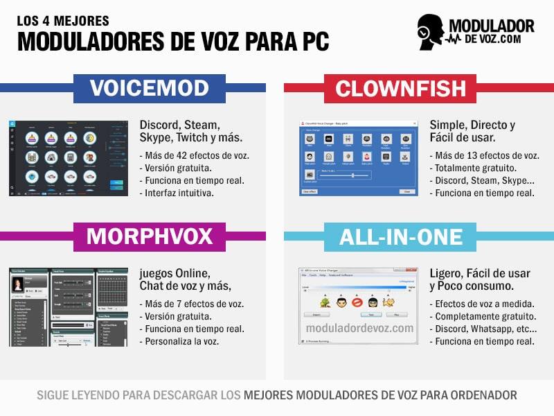 Infografía mejor modulador para pc